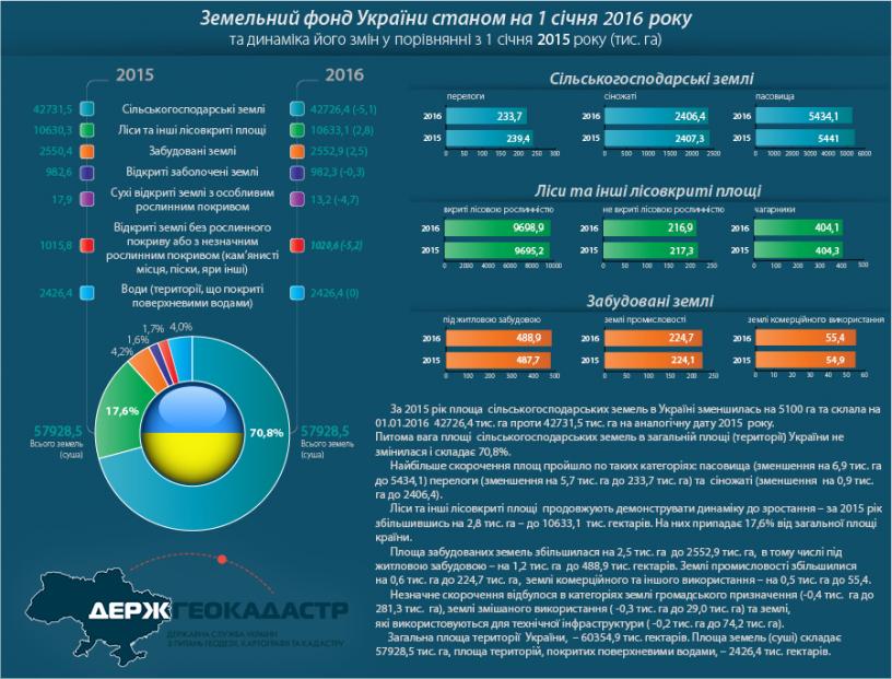 Інфографіка: Зміни в структурі земельного фонду України за 2015 ...