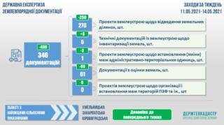 17.05.2021_Проведення-державної-експертизи-землевпорядної-документації-1024x576