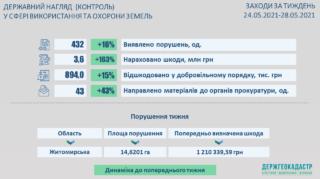 03.06.2021_Результати здійснення державного нагляду (контролю) у сфері використання та охорони земель