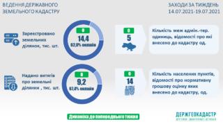 21.07.2021_Ведення Державного земельного кадастру актуальні показники