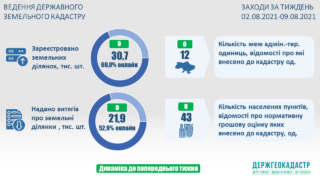 11.08.2021_Ведення Державного земельного кадастру актуальні показники